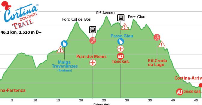 Cortina Trail 2016 – 47 km D+ 2.650